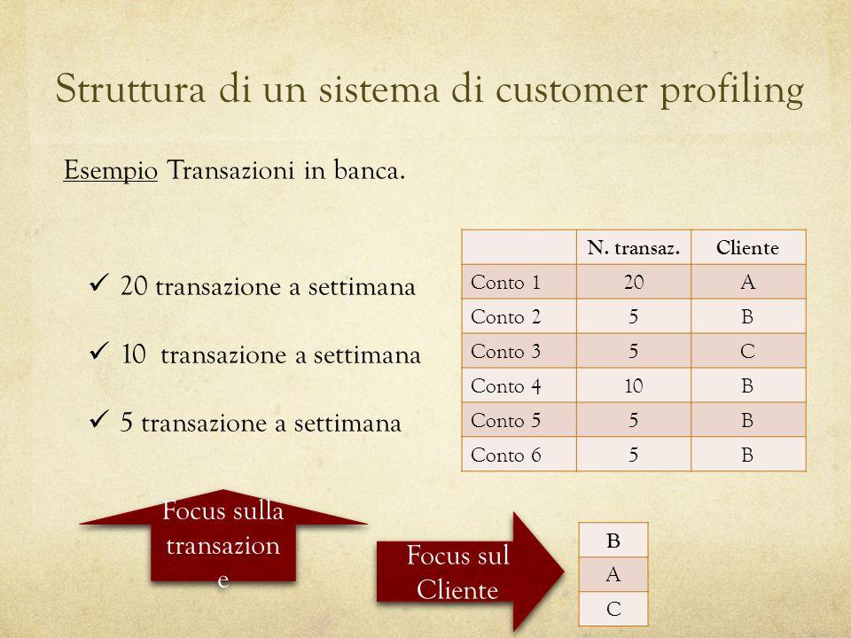 Struttura di un sistema di customer profiling Esempio Transazioni in banca. N. transaz.Cliente Conto 120A Conto 25B Conto 35C Conto 410B Conto 55B Con