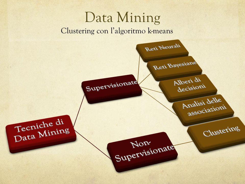 Clustering con lalgoritmo k-means Data Mining
