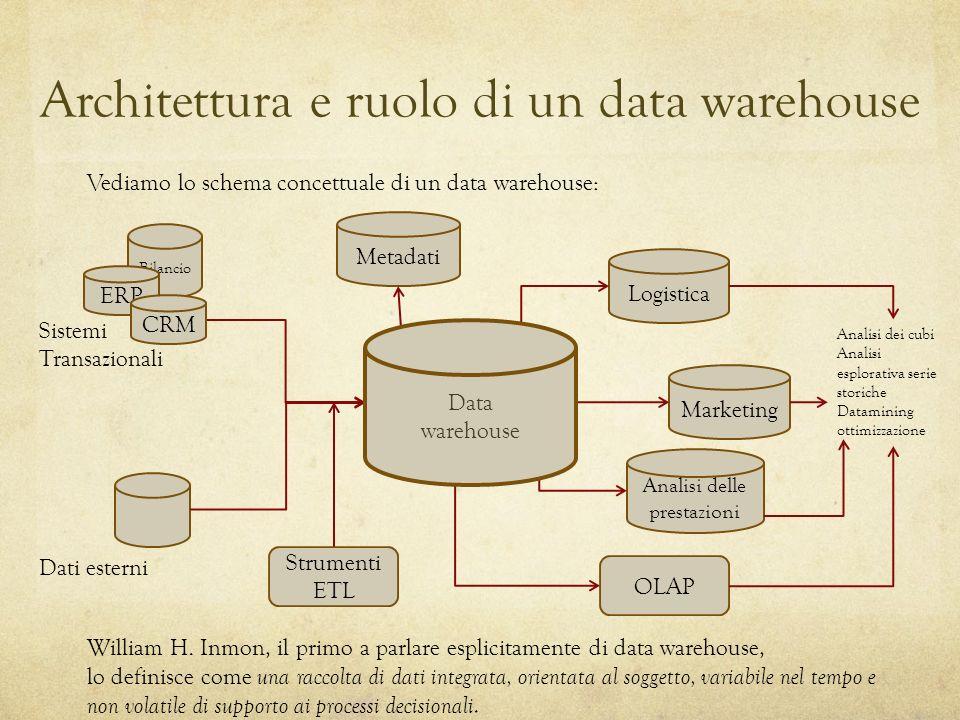 Architettura e ruolo di un data warehouse Vediamo lo schema concettuale di un data warehouse: William H. Inmon, il primo a parlare esplicitamente di d