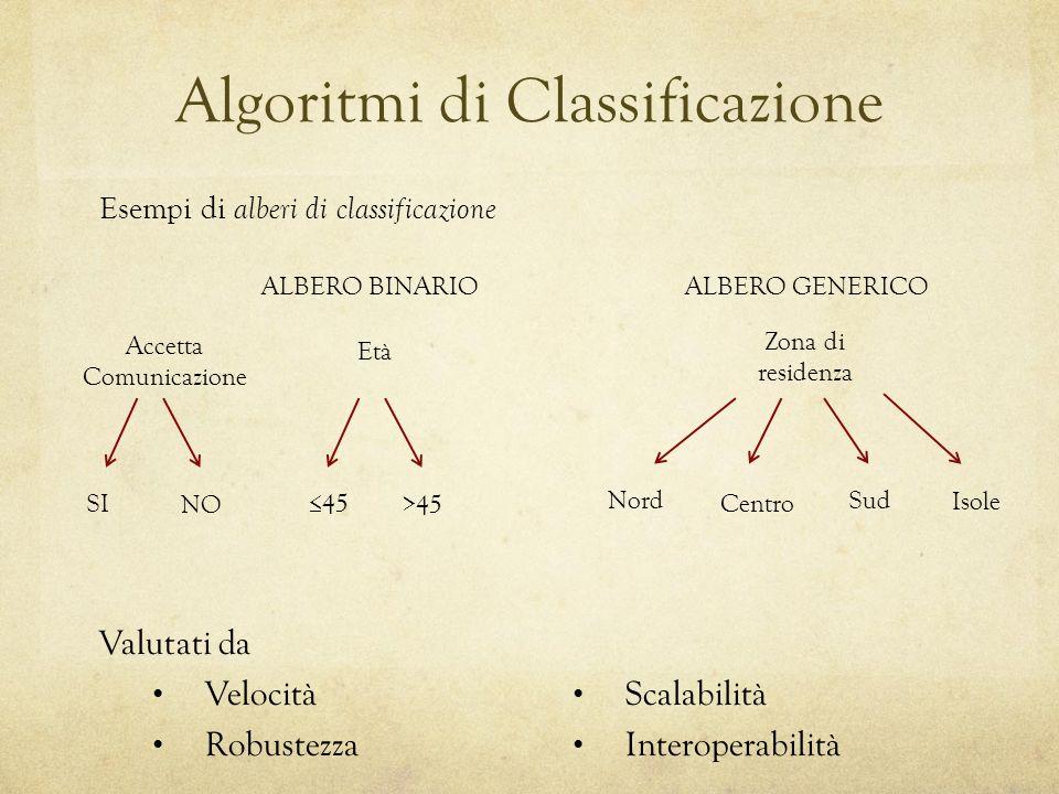 Algoritmi di Classificazione Valutati da Velocità Robustezza Scalabilità Interoperabilità Esempi di alberi di classificazione ALBERO BINARIOALBERO GEN