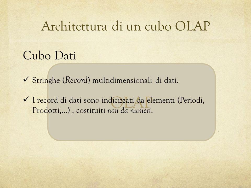 OLAP Cubo Dati Architettura di un cubo OLAP Stringhe ( Record ) multidimensionali di dati. I record di dati sono indicizzati da elementi (Periodi, Pro