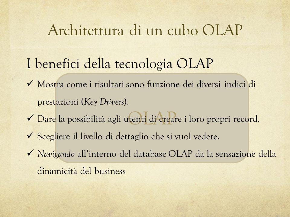 OLAP Architettura di un cubo OLAP I benefici della tecnologia OLAP Mostra come i risultati sono funzione dei diversi indici di prestazioni ( Key Drive