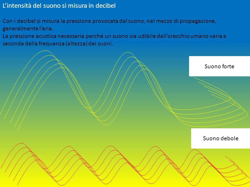 Suono forte Suono debole Lintensità del suono si misura in decibel Con i decibel si misura la pressione provocata dal suono, nel mezzo di propagazione, generalmente laria.