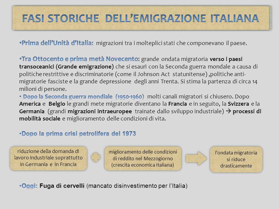 riduzione della domanda di lavoro industriale soprattutto in Germania e in Francia miglioramento delle condizioni di reddito nel Mezzogiorno (crescita economica Italiana) londata migratoria si riduce drasticamente FASI STORICHE DELLEMIGRAZIONE ITALIANA