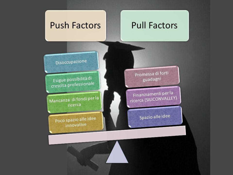 Push FactorsPull Factors Poco spazio alle idee innovative Mancanza di fondi per la ricerca Esigue possibilità di crescita professionale DisoccupazioneSpazio alle idee Finanziamenti per la ricerca (SILICONVALLEY) Promessa di forti guadagni
