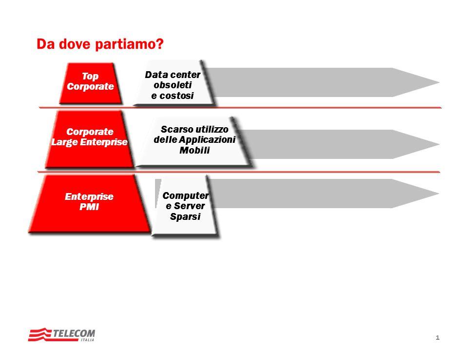1 Da dove partiamo? Corporate Large Enterprise Enterprise PMI Top Corporate Computer e Server Sparsi Scarso utilizzo delle Applicazioni Mobili Data ce