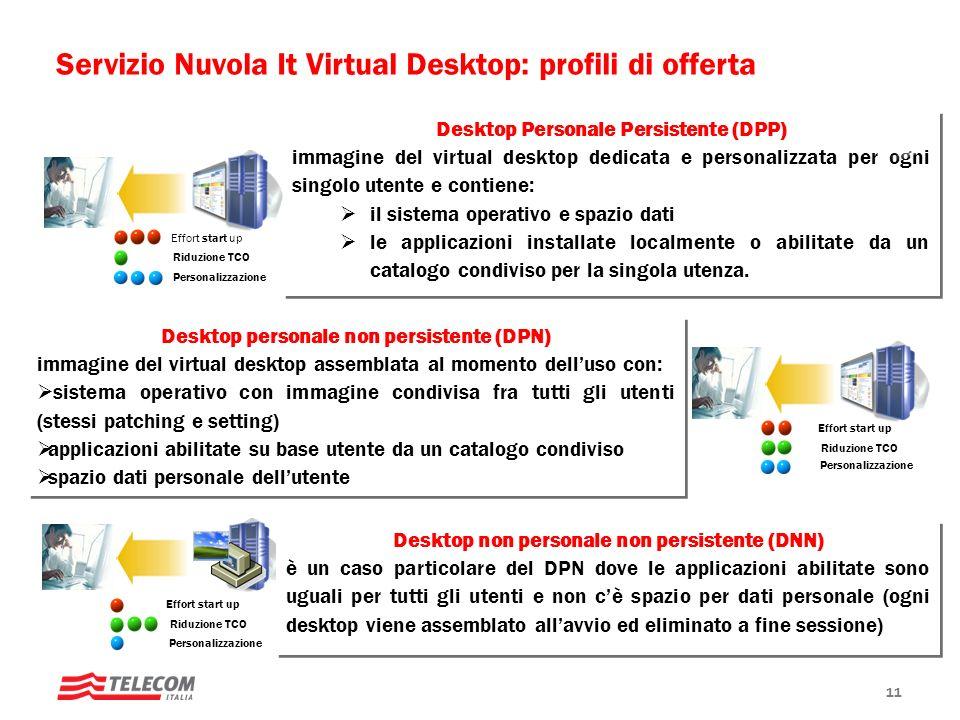 11 Servizio Nuvola It Virtual Desktop: profili di offerta Effort start up Riduzione TCO Personalizzazione Desktop Personale Persistente (DPP) immagine
