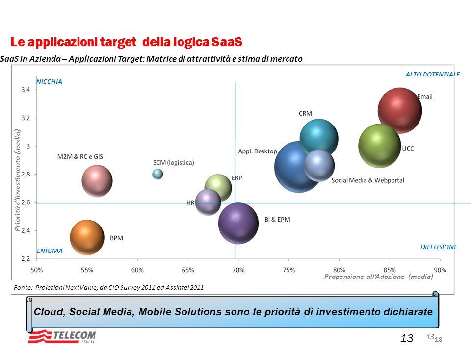 13 Le applicazioni target della logica SaaS 13 Fonte: Proiezioni NextValue, da CIO Survey 2011 ed Assintel 2011 Priorità dInvestimento (media) Propens