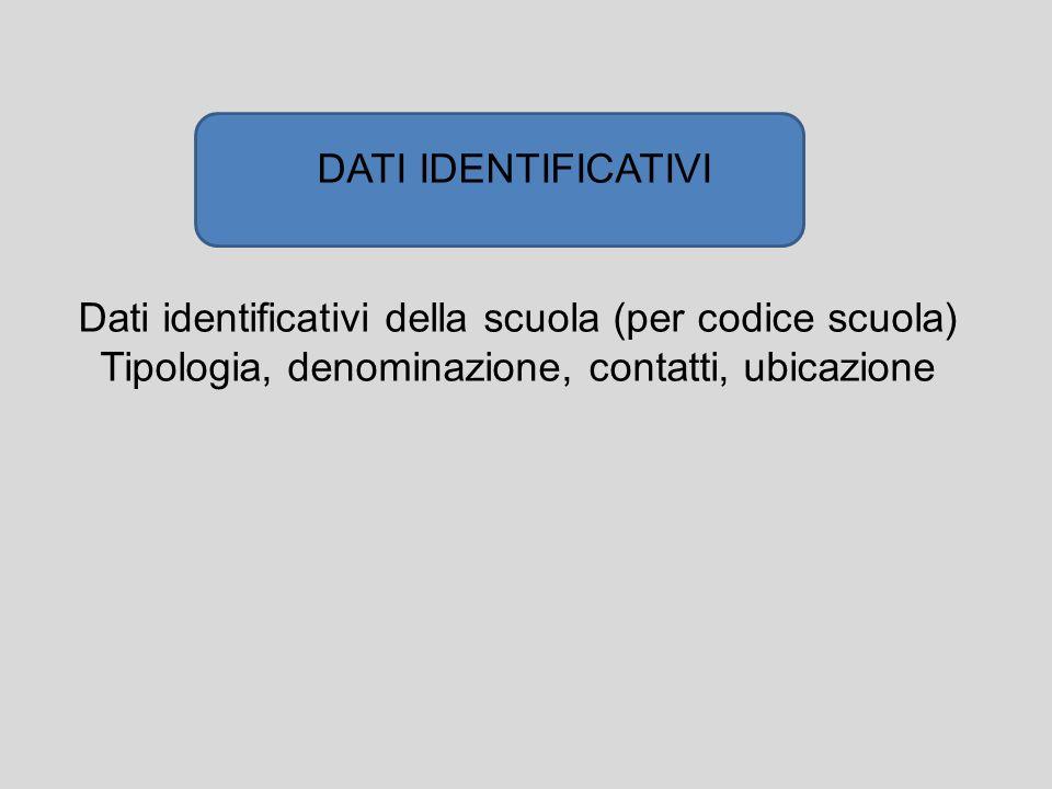 Dati identificativi della scuola (per codice scuola) Tipologia, denominazione, contatti, ubicazione DATI IDENTIFICATIVI