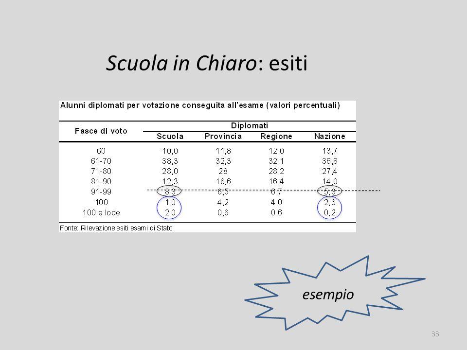 Scuola in Chiaro: esiti esempio 33