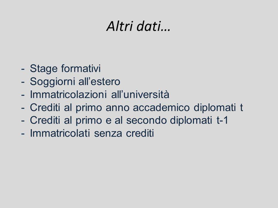 Altri dati… -Stage formativi -Soggiorni allestero -Immatricolazioni alluniversità -Crediti al primo anno accademico diplomati t -Crediti al primo e al secondo diplomati t-1 -Immatricolati senza crediti