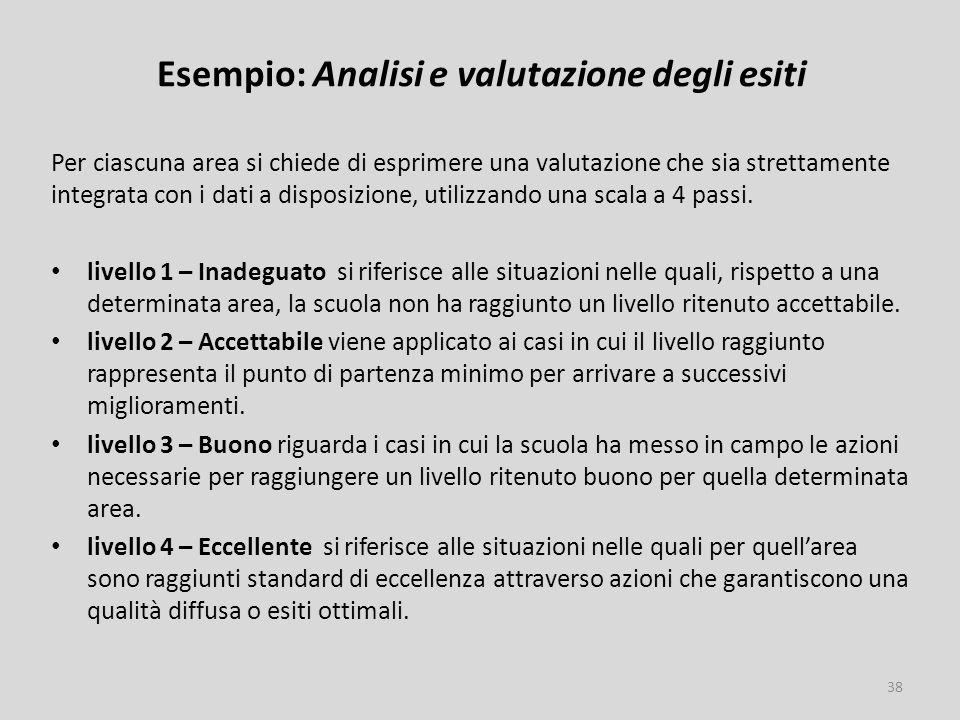 Esempio: Analisi e valutazione degli esiti Per ciascuna area si chiede di esprimere una valutazione che sia strettamente integrata con i dati a disposizione, utilizzando una scala a 4 passi.