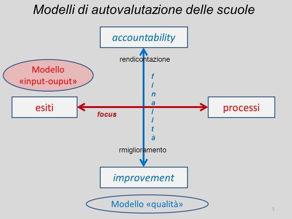 accountability esitiprocessi improvement focus finalitàfinalità Modelli di autovalutazione delle scuole 5 Modello «qualità» Modello «input-ouput» rendicontazione rmiglioramento