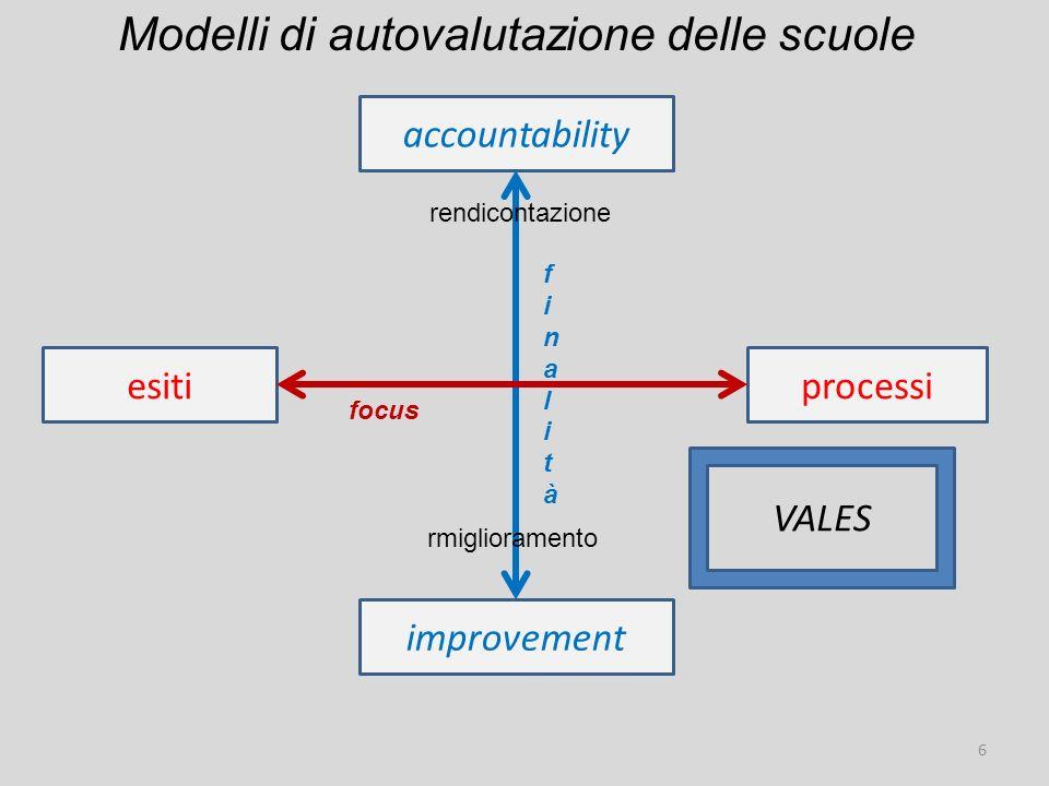 accountability esitiprocessi improvement focus finalitàfinalità Modelli di autovalutazione delle scuole 6 rendicontazione rmiglioramento VALES