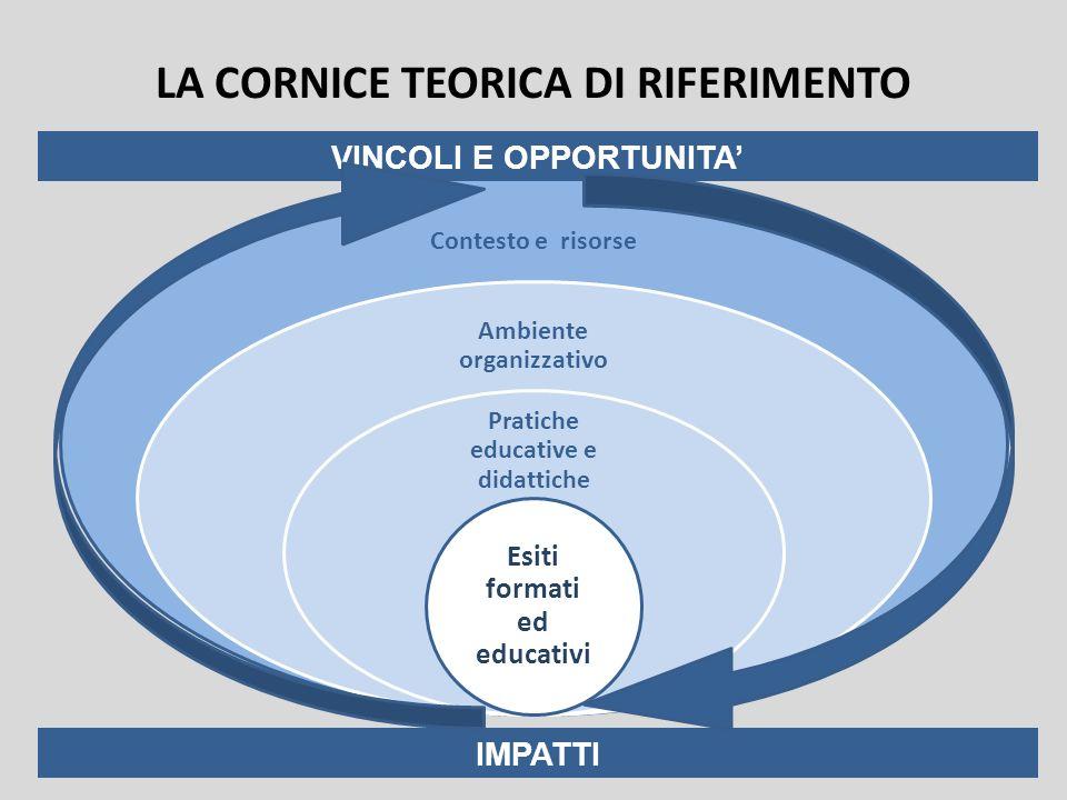 LA CORNICE TEORICA DI RIFERIMENTO Contesto e risorse Ambiente organizzativo Pratiche educative e didattiche Esiti formati ed educativi VINCOLI E OPPORTUNITA IMPATTI
