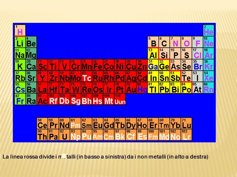 La linea rossa divide i metalli (in basso a sinistra) da i non metalli (in alto a destra)
