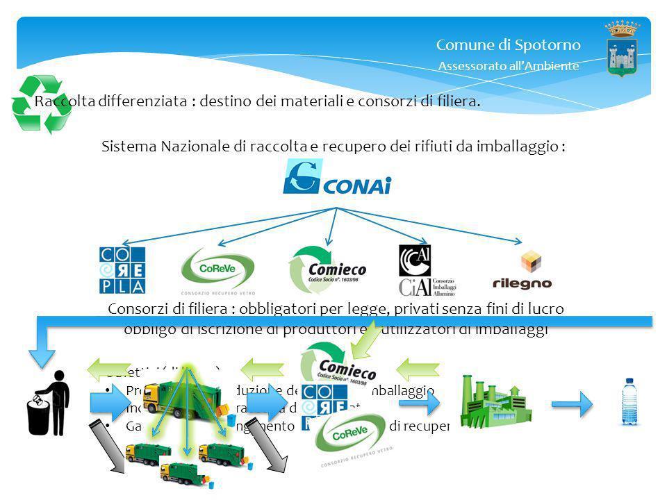 Comune di Spotorno Assessorato allAmbiente Raccolta differenziata : destino dei materiali e consorzi di filiera. Ok, ora abbiamo differenziato i rifiu