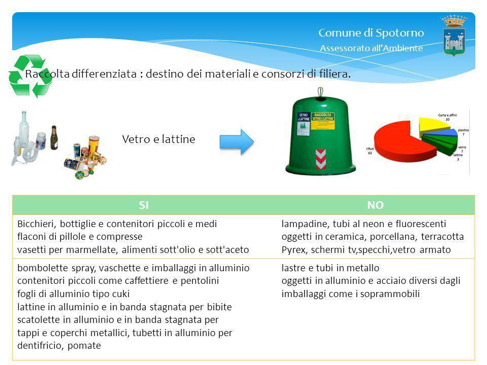 Comune di Spotorno Assessorato allAmbiente Corepla ed I bicchieri di plastica … ironia ….plastica riciclabile, può mettere il simbolo del riciclo, ma
