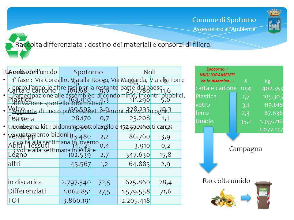 Comune di Spotorno Assessorato allAmbiente Raccolta differenziata : destino dei materiali e consorzi di filiera. Anno 2011SpotornoNoli Kg% % Carta e c