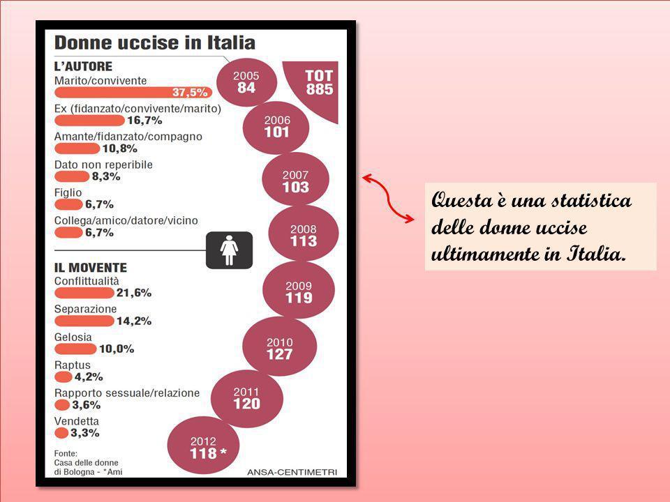 Questa è una statistica delle donne uccise ultimamente in Italia.