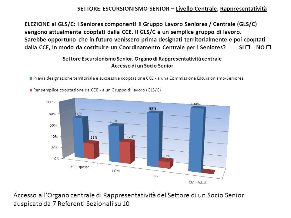 SETTORE ESCURSIONISMO SENIOR – Livello Centrale, Rappresentatività ELEZIONE al GLS/C: I Seniores componenti il Gruppo Lavoro Seniores / Centrale (GLS/