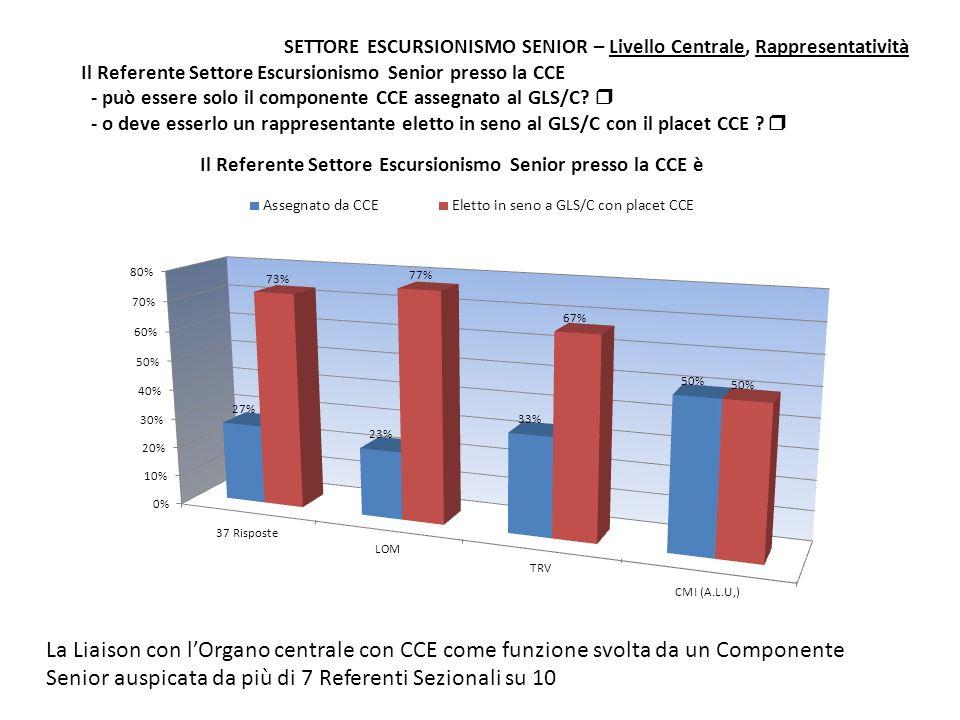 SETTORE ESCURSIONISMO SENIOR – Livello Centrale, Rappresentatività Il Referente Settore Escursionismo Senior presso la CCE - può essere solo il compon