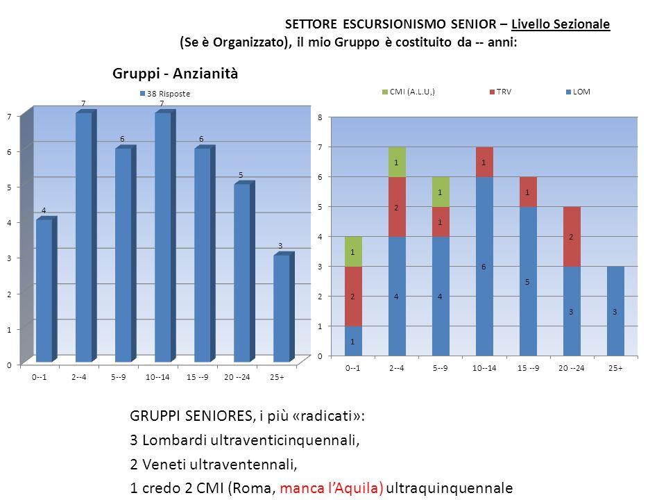 SETTORE ESCURSIONISMO SENIOR – Livello Sezionale (Se è Organizzato), il mio Gruppo è costituito da -- anni: GRUPPI SENIORES, i più «radicati»: 3 Lomba