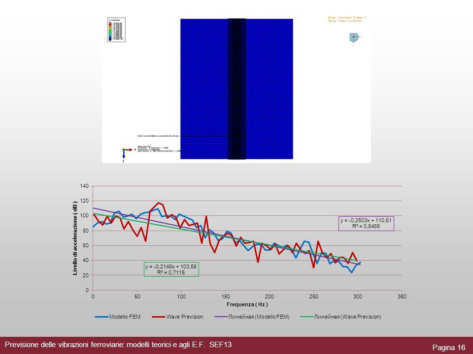 Pagina 16 Previsione delle vibrazioni ferroviarie: modelli teorici e agli E.F. SEF13