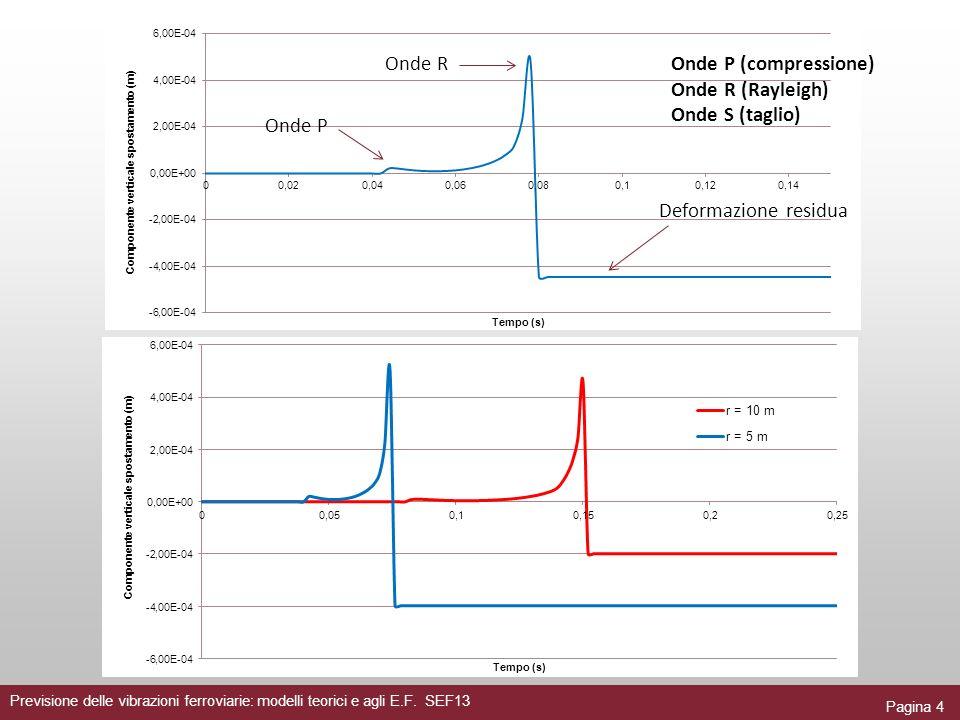 Pagina 4 Previsione delle vibrazioni ferroviarie: modelli teorici e agli E.F. SEF13 Deformazione residua Onde P Onde ROnde P (compressione) Onde R (Ra