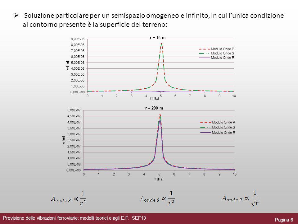 Pagina 6 Previsione delle vibrazioni ferroviarie: modelli teorici e agli E.F. SEF13 Soluzione particolare per un semispazio omogeneo e infinito, in cu