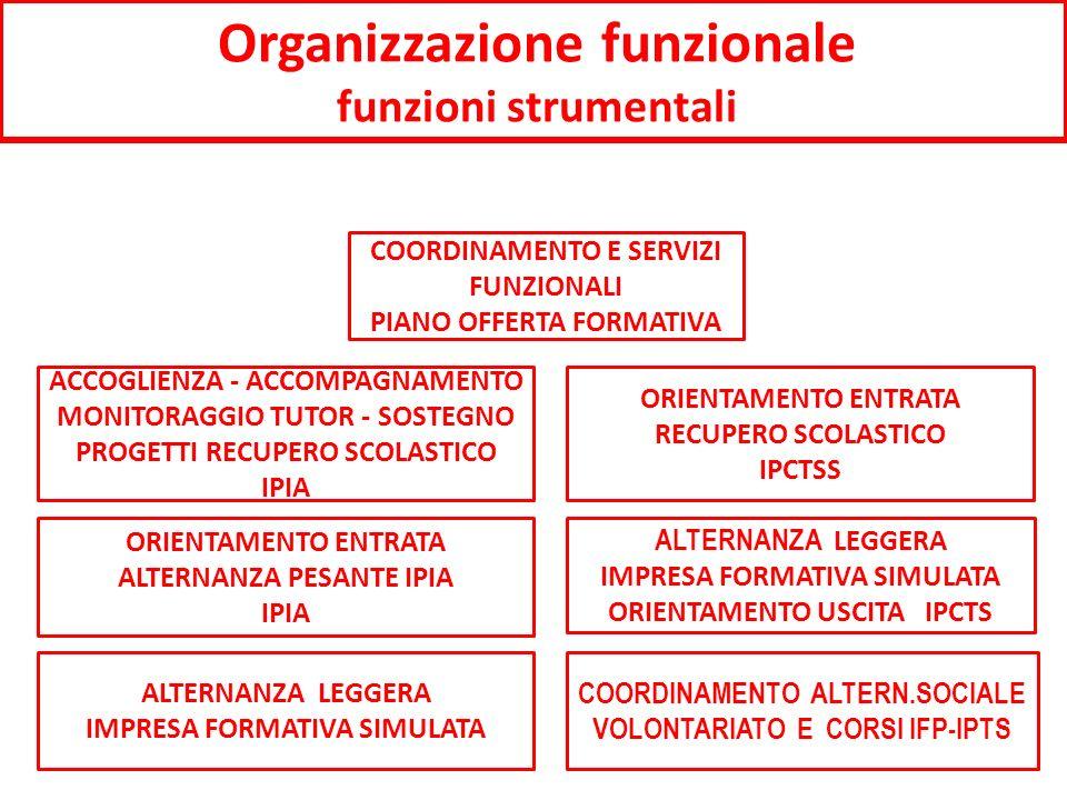 Organizzazione funzionale funzioni strumentali ORIENTAMENTO ENTRATA ALTERNANZA PESANTE IPIA IPIA COORDINAMENTO E SERVIZI FUNZIONALI PIANO OFFERTA FORMATIVA ALTERNANZA LEGGERA IMPRESA FORMATIVA SIMULATA ORIENTAMENTO USCITA IPCTS ORIENTAMENTO ENTRATA RECUPERO SCOLASTICO IPCTSS ACCOGLIENZA - ACCOMPAGNAMENTO MONITORAGGIO TUTOR - SOSTEGNO PROGETTI RECUPERO SCOLASTICO IPIA COORDINAMENTO ALTERN.SOCIALE VOLONTARIATO E CORSI IFP-IPTS ALTERNANZA LEGGERA IMPRESA FORMATIVA SIMULATA