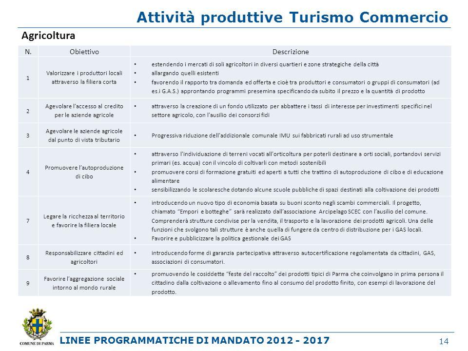 LINEE PROGRAMMATICHE DI MANDATO 2012 - 2017 Attività produttive Turismo Commercio 14 Agricoltura N.ObiettivoDescrizione 1 Valorizzare i produttori loc