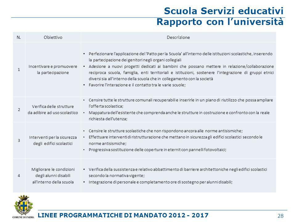 LINEE PROGRAMMATICHE DI MANDATO 2012 - 2017 Scuola Servizi educativi Rapporto con luniversità 28 N.ObiettivoDescrizione 1 Incentivare e promuovere la
