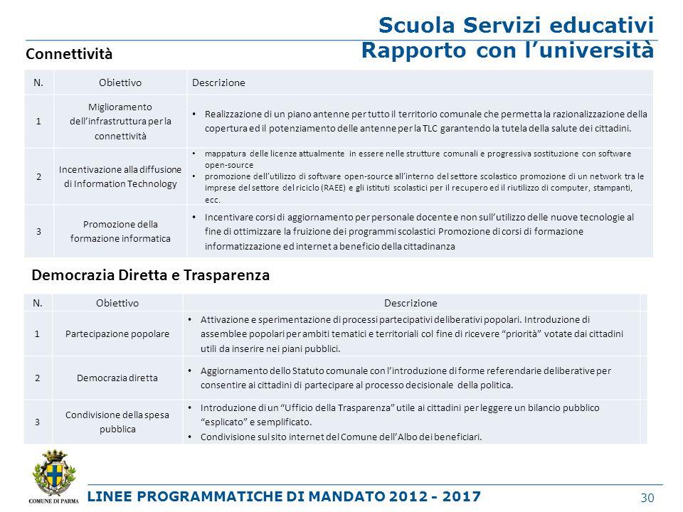 LINEE PROGRAMMATICHE DI MANDATO 2012 - 2017 Scuola Servizi educativi Rapporto con luniversità 30 Connettività N.ObiettivoDescrizione 1 Miglioramento d