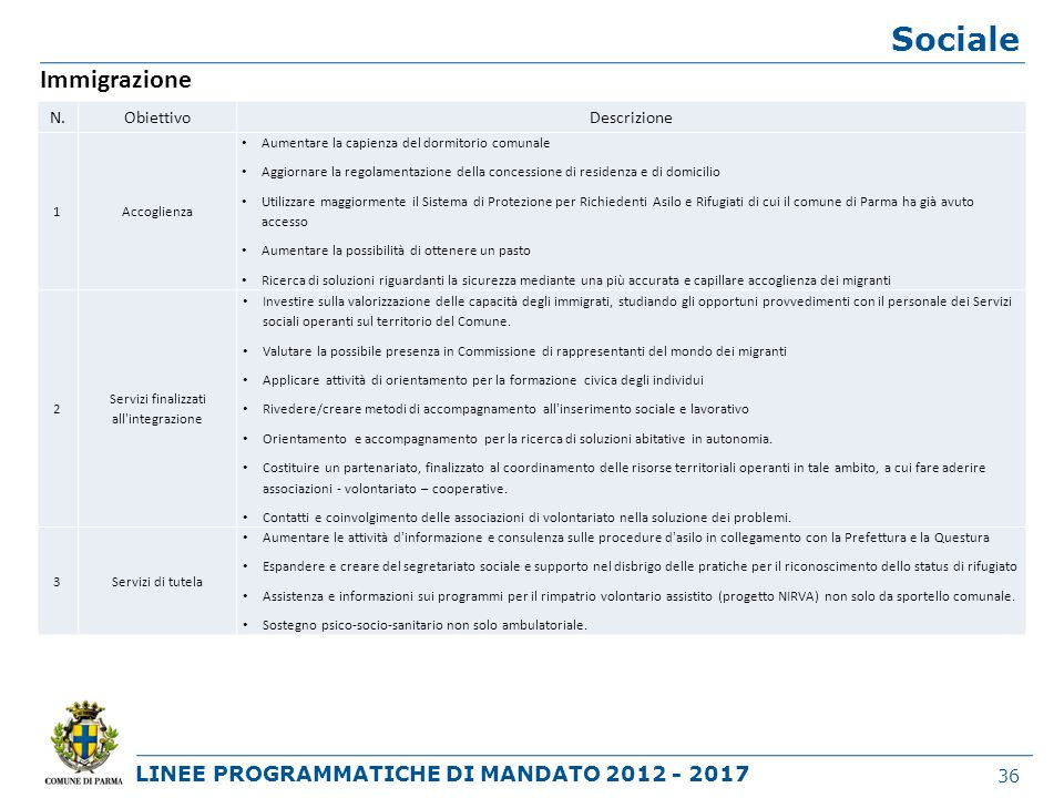 LINEE PROGRAMMATICHE DI MANDATO 2012 - 2017 Sociale 36 Immigrazione N.ObiettivoDescrizione 1Accoglienza Aumentare la capienza del dormitorio comunale