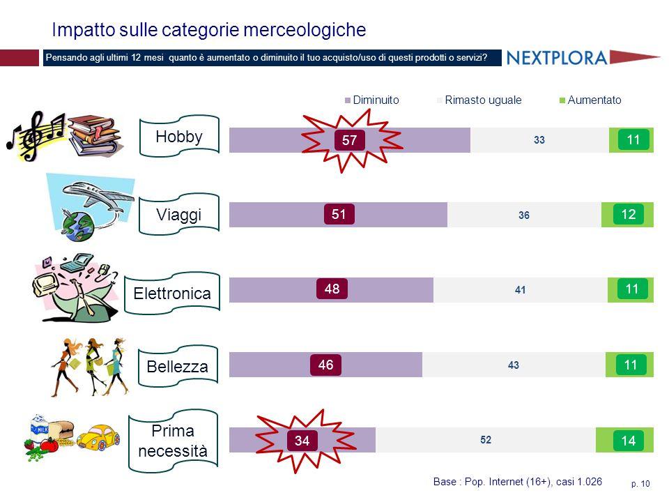 p. 10 Impatto sulle categorie merceologiche Pensando agli ultimi 12 mesi quanto è aumentato o diminuito il tuo acquisto/uso di questi prodotti o servi