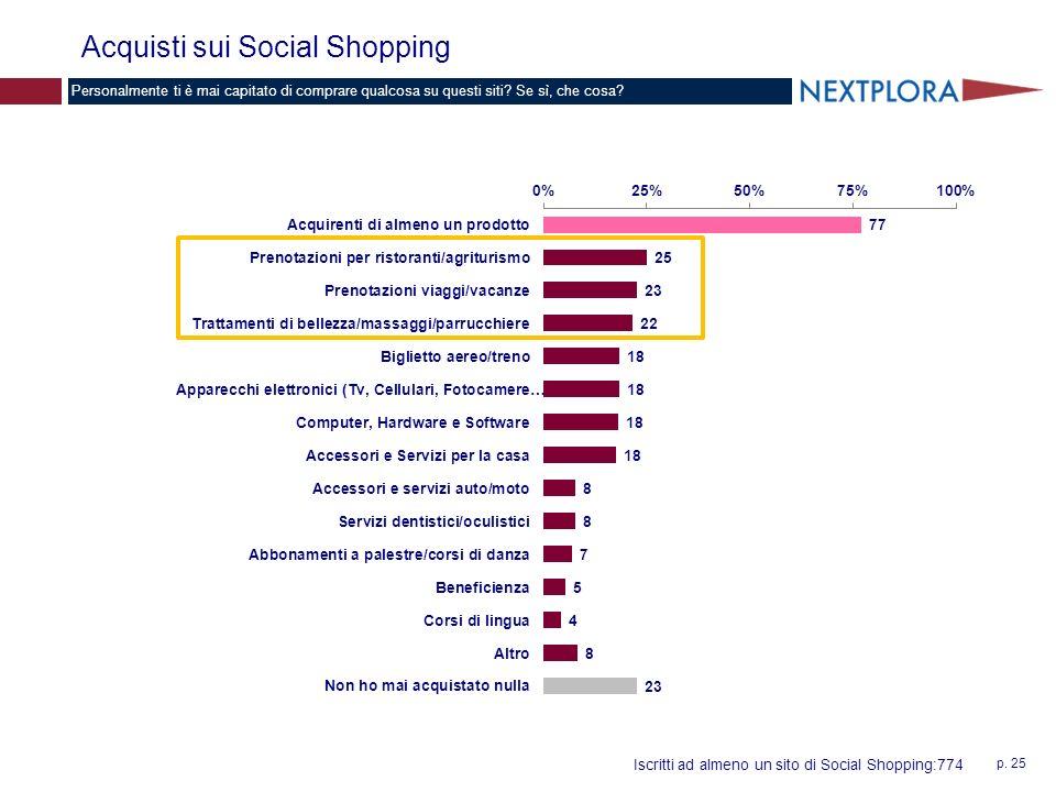 p. 25 Acquisti sui Social Shopping Personalmente ti è mai capitato di comprare qualcosa su questi siti? Se sì, che cosa? Iscritti ad almeno un sito di