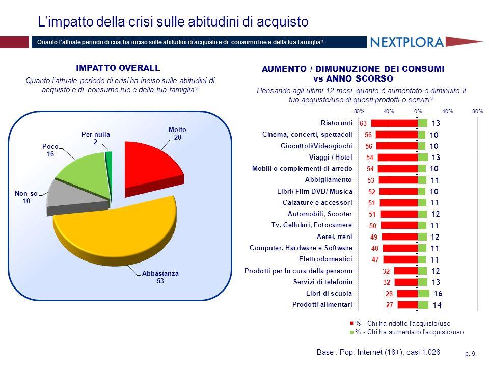 p. 9 Limpatto della crisi sulle abitudini di acquisto Quanto lattuale periodo di crisi ha inciso sulle abitudini di acquisto e di consumo tue e della