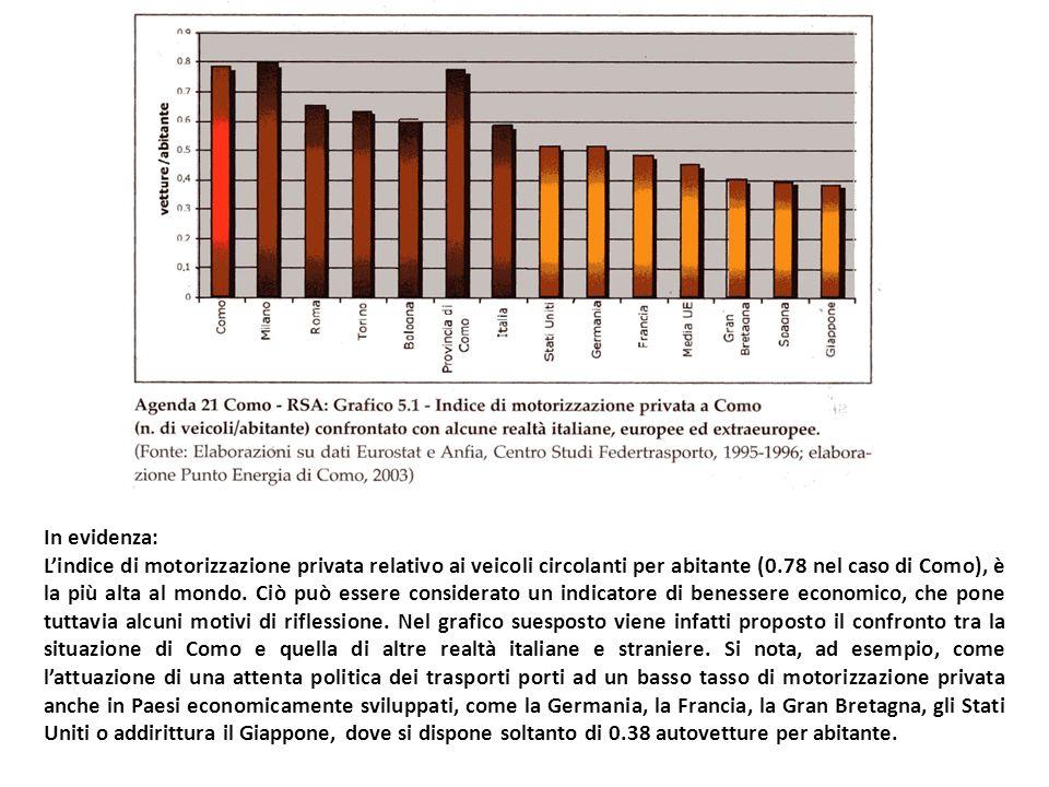 In evidenza: Lindice di motorizzazione privata relativo ai veicoli circolanti per abitante (0.78 nel caso di Como), è la più alta al mondo.