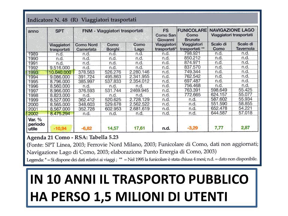 IN 10 ANNI IL TRASPORTO PUBBLICO HA PERSO 1,5 MILIONI DI UTENTI