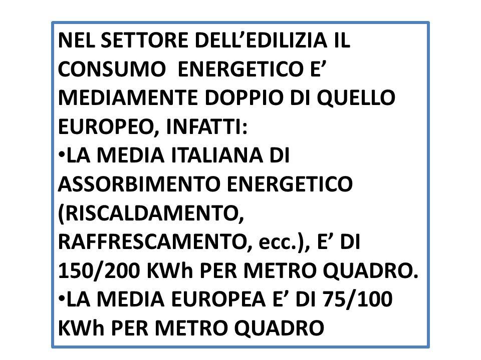 NEL SETTORE DELLEDILIZIA IL CONSUMO ENERGETICO E MEDIAMENTE DOPPIO DI QUELLO EUROPEO, INFATTI: LA MEDIA ITALIANA DI ASSORBIMENTO ENERGETICO (RISCALDAMENTO, RAFFRESCAMENTO, ecc.), E DI 150/200 KWh PER METRO QUADRO.