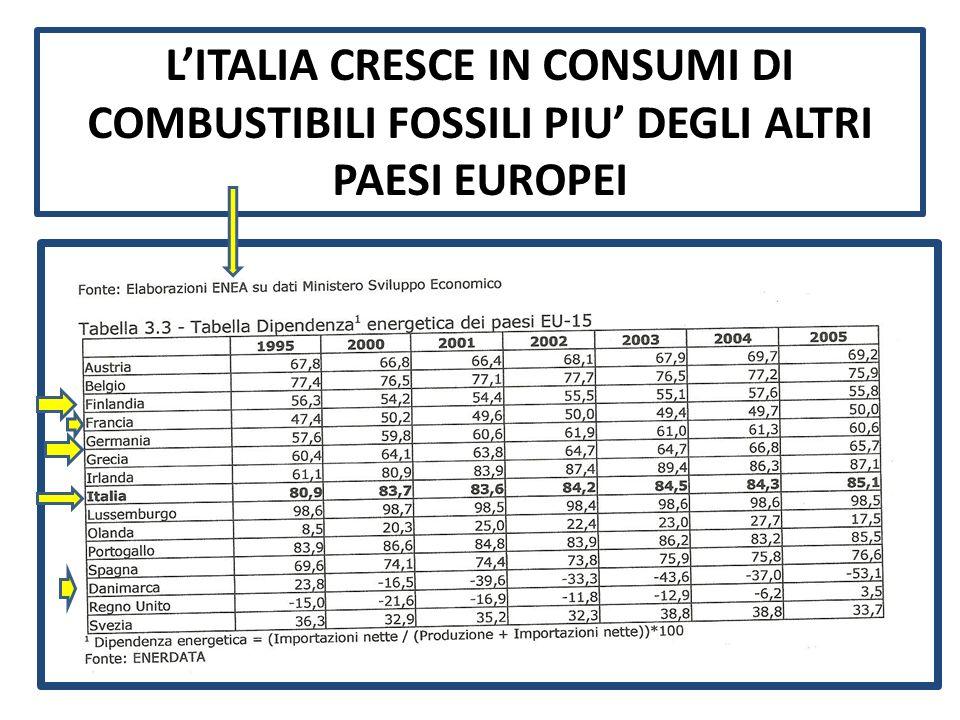LITALIA CRESCE IN CONSUMI DI COMBUSTIBILI FOSSILI PIU DEGLI ALTRI PAESI EUROPEI