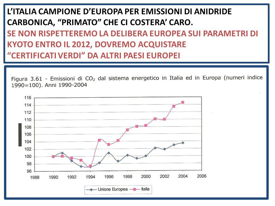 LITALIA CAMPIONE DEUROPA PER EMISSIONI DI ANIDRIDE CARBONICA, PRIMATO CHE CI COSTERA CARO.
