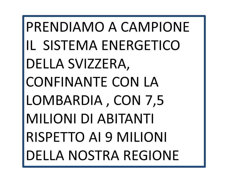 PRENDIAMO A CAMPIONE IL SISTEMA ENERGETICO DELLA SVIZZERA, CONFINANTE CON LA LOMBARDIA, CON 7,5 MILIONI DI ABITANTI RISPETTO AI 9 MILIONI DELLA NOSTRA REGIONE