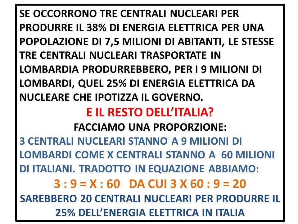 SE OCCORRONO TRE CENTRALI NUCLEARI PER PRODURRE IL 38% DI ENERGIA ELETTRICA PER UNA POPOLAZIONE DI 7,5 MILIONI DI ABITANTI, LE STESSE TRE CENTRALI NUCLEARI TRASPORTATE IN LOMBARDIA PRODURREBBERO, PER I 9 MILIONI DI LOMBARDI, QUEL 25% DI ENERGIA ELETTRICA DA NUCLEARE CHE IPOTIZZA IL GOVERNO.