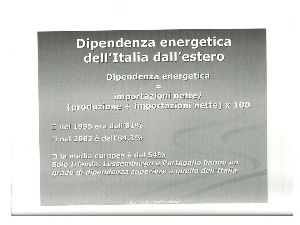 DIPENDENZA ENERGETICA DELLITALIA DALLESTERO 1995 81% 2002 84,3% 2005 85,1% LA MEDIA EUROPEA E DEL 54%