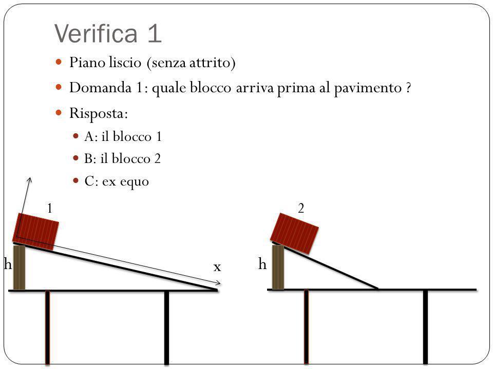 Verifica 1 Piano liscio (senza attrito) Domanda 1: quale blocco arriva prima al pavimento ? Risposta: A: il blocco 1 B: il blocco 2 C: ex equo x 12 hh