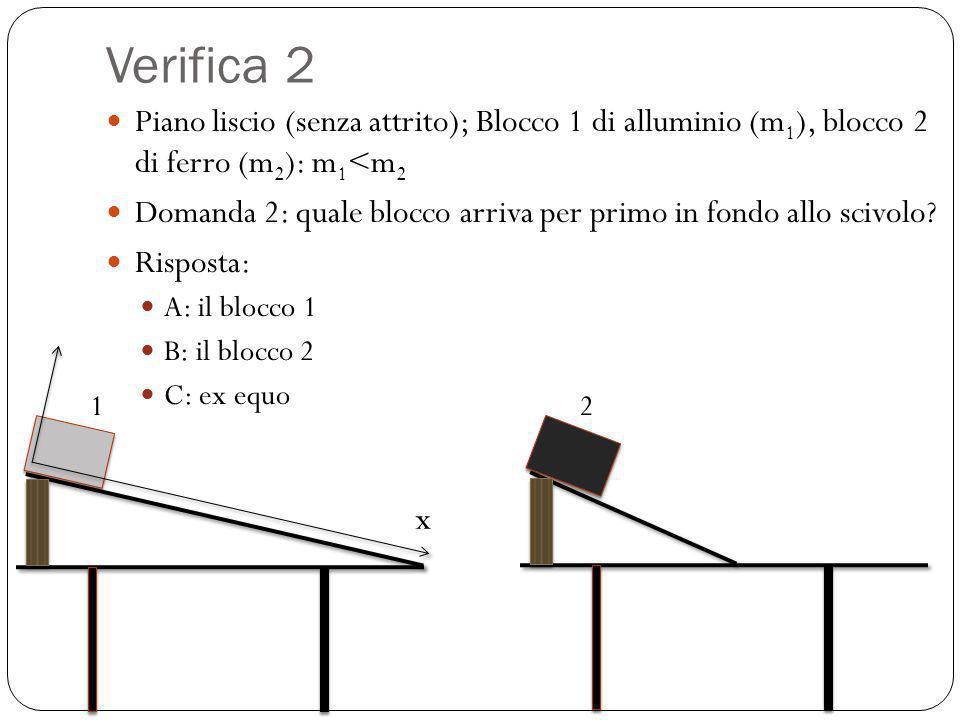 Verifica 2 Piano liscio (senza attrito); Blocco 1 di alluminio (m 1 ), blocco 2 di ferro (m 2 ): m 1 <m 2 Domanda 2: quale blocco arriva per primo in