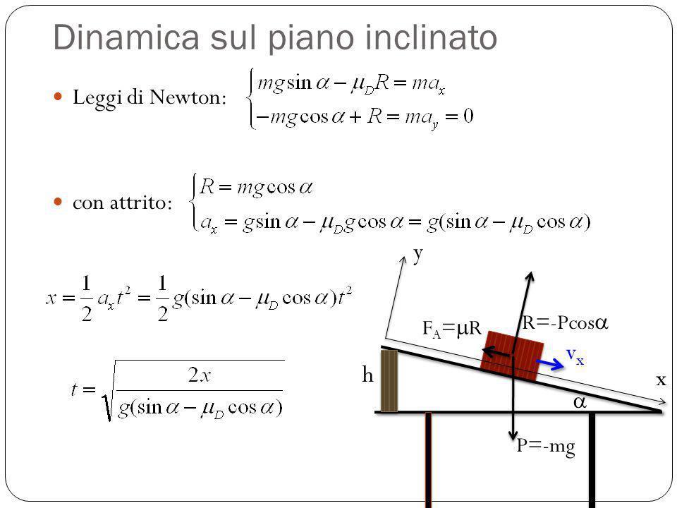 Dinamica sul piano inclinato Leggi di Newton: con attrito: y P=-mg R=-Pcos F A = R x vxvx h