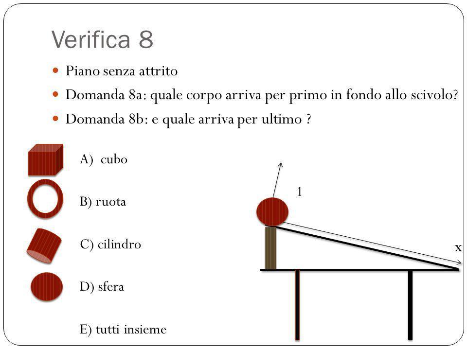 Verifica 8 Piano senza attrito Domanda 8a: quale corpo arriva per primo in fondo allo scivolo? Domanda 8b: e quale arriva per ultimo ? A) cubo B) ruot